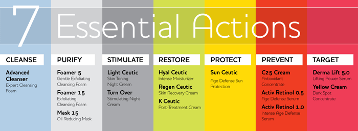 Dermaceutic 7 Essential Actions